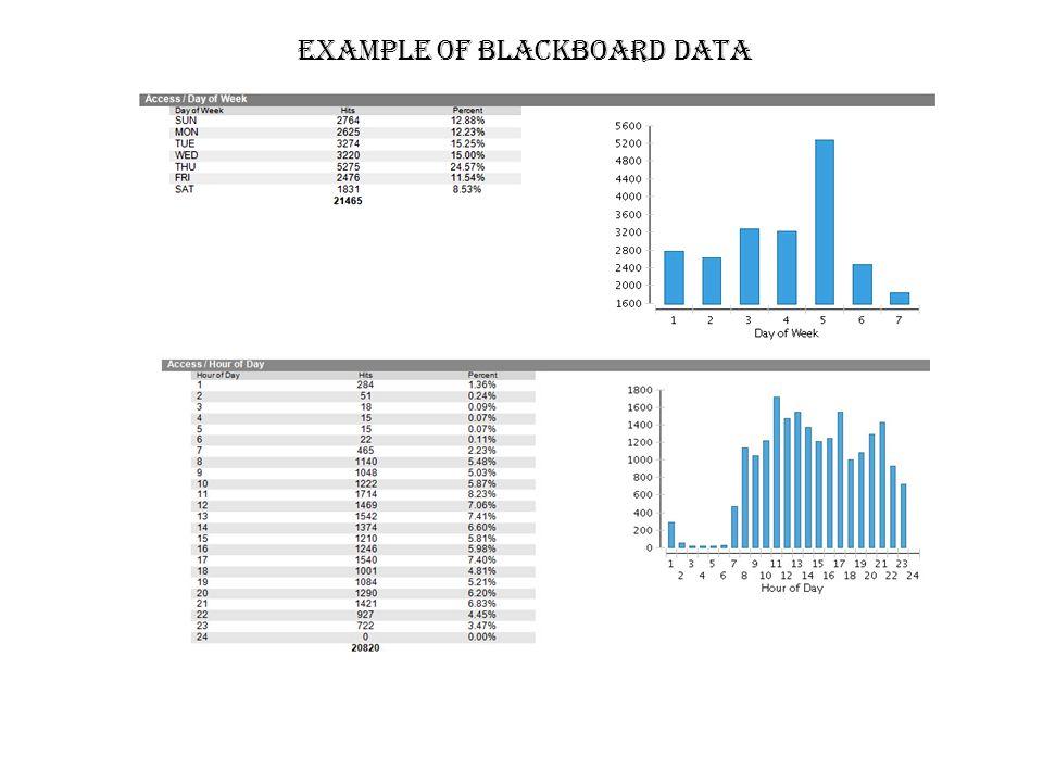 EXAMPLE OF BLACKBOARD DATA