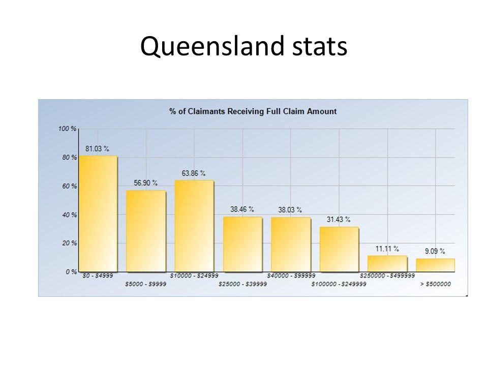 Queensland stats