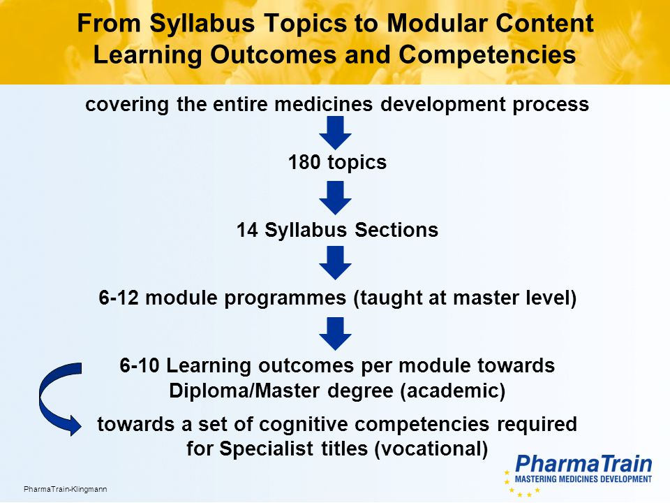 XX.YY.2012/14 PharmaTrain-Klingmann From Syllabus Topics to Modular Content Learning Outcomes and Competencies covering the entire medicines developme