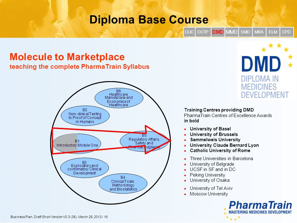 XX.YY.2012/16 Business Plan, Draft Short Version V0.3 (35), March 25, 2013 / 16 Molecule to Marketplace teaching the complete PharmaTrain Syllabus Dip