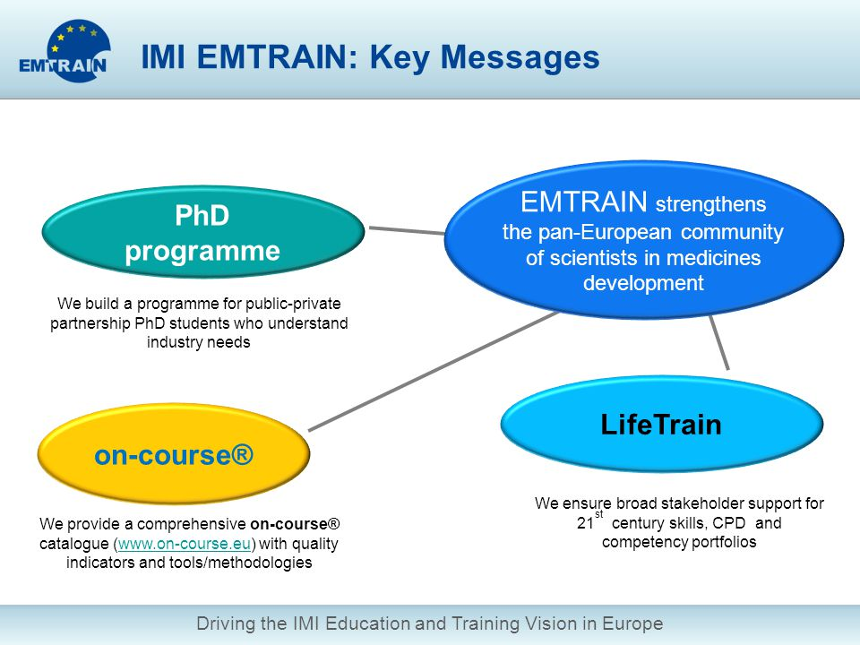 Driving the IMI Education and Training Vision in Europe on-course® We provide a comprehensive on-course® catalogue (www.on-course.eu) with quality indicators and tools/methodologieswww.on-course.eu PhD programme LifeTrain EMTRAIN strengthens the pan-European community of scientists in medicines development We build a programme for public-private partnership PhD students who understand industry needs We ensure broad stakeholder support for 21 st century skills, CPD and competency portfolios IMI EMTRAIN: Key Messages