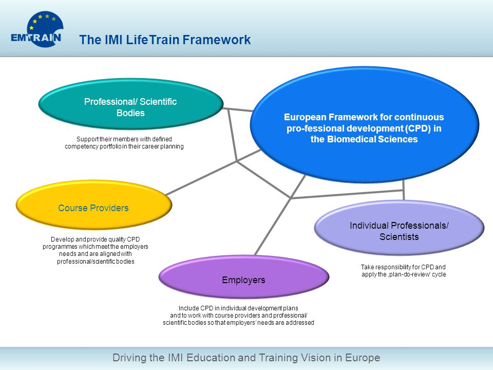 Driving the IMI Education and Training Vision in Europe Professional/ Scientific Bodies Individual Professionals/ Scientists The IMI LifeTrain Framework Support their members with defined competency portfolio in their career planning Develop and provide quality CPD programmes which meet the employers needs and are aligned with professional/scientific bodies Course Providers European Framework for continuous pro-fessional development (CPD) in the Biomedical Sciences Take responsibility for CPD and apply the plan-do-review cycle Employers Include CPD in individual development plans and to work with course providers and professional/ scientific bodies so that employers needs are addressed