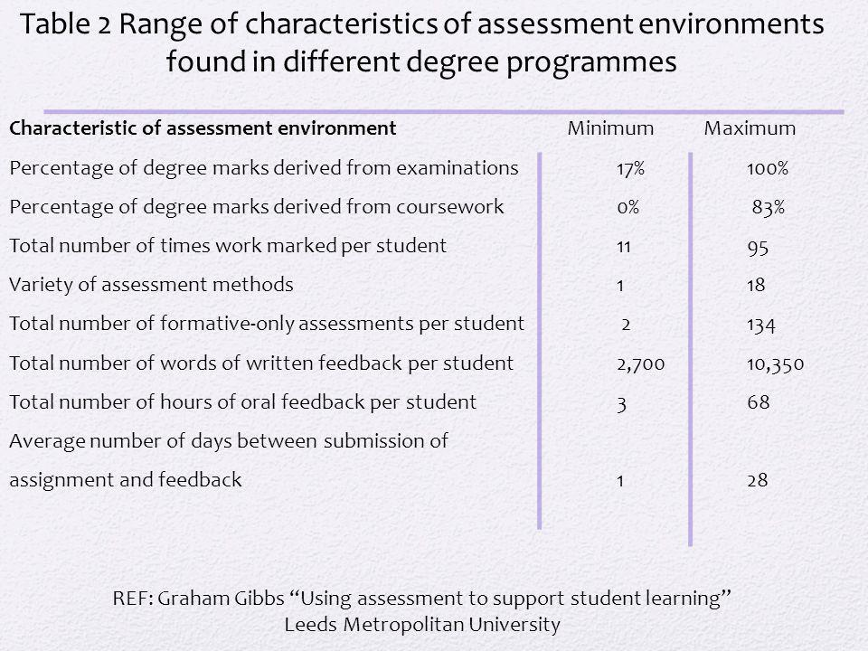 Table 2 Range of characteristics of assessment environments found in different degree programmes Characteristic of assessment environment Minimum Maximum Percentage of degree marks derived from examinations 17% 100% Percentage of degree marks derived from coursework 0% 83% Total number of times work marked per student 11 95 Variety of assessment methods 1 18 Total number of formative-only assessments per student 2 134 Total number of words of written feedback per student 2,700 10,350 Total number of hours of oral feedback per student 3 68 Average number of days between submission of assignment and feedback 1 28 REF: Graham Gibbs Using assessment to support student learning Leeds Metropolitan University