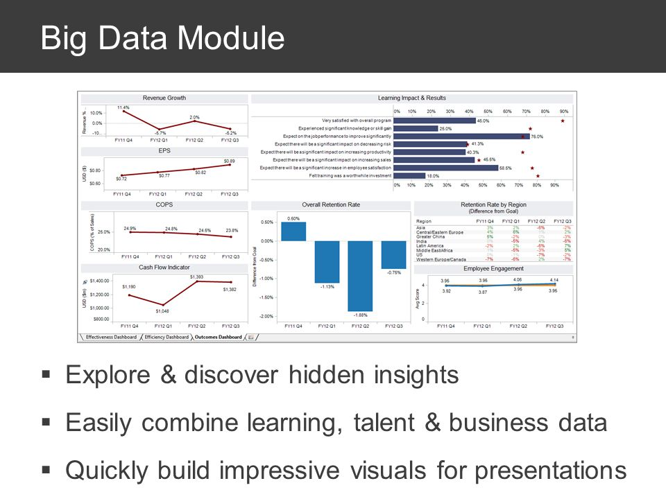 Big Data Module Explore & discover hidden insights Easily combine learning, talent & business data Quickly build impressive visuals for presentations