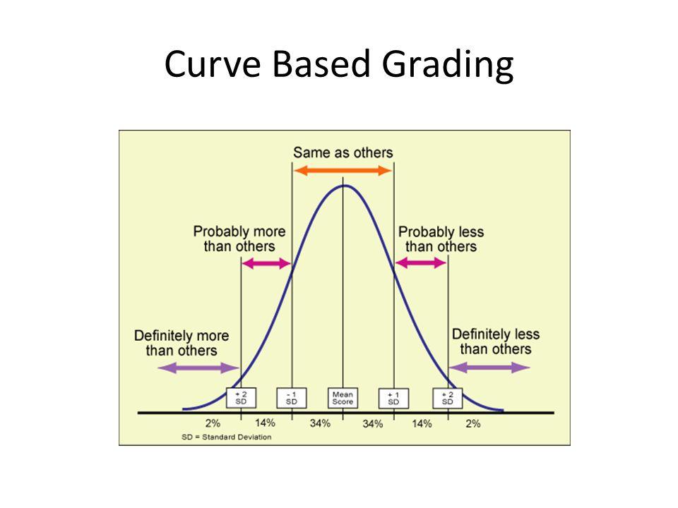 Curve Based Grading