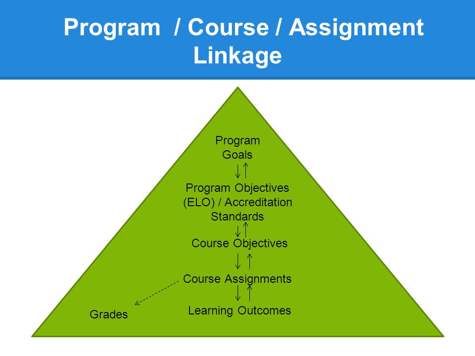 Designing Effective Assignments Consider: 1.What do you want students to learn or understand.
