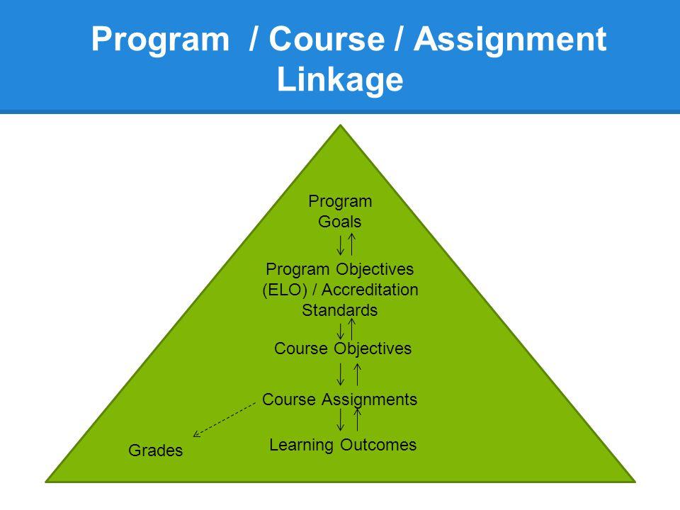Program / Course / Assignment Linkage Program Goals Program Objectives (ELO) / Accreditation Standards Course Objectives Course Assignments Learning O