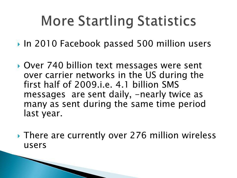In 2010 Facebook passed 500 million users Over 740 billion text messages were sent over carrier networks in the US during the first half of 2009.i.e.