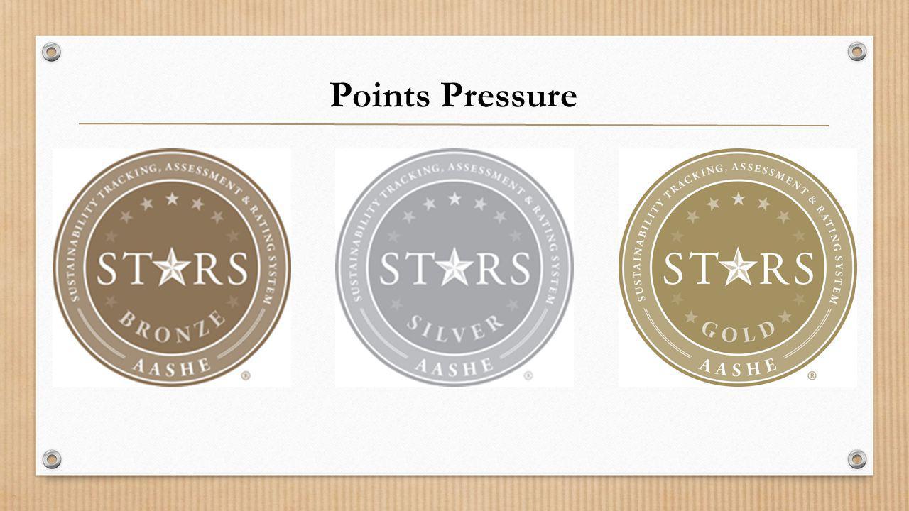 Points Pressure