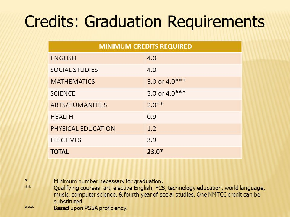 Credits: Graduation Requirements MINIMUM CREDITS REQUIRED ENGLISH4.0 SOCIAL STUDIES4.0 MATHEMATICS3.0 or 4.0*** SCIENCE3.0 or 4.0*** ARTS/HUMANITIES2.0** HEALTH0.9 PHYSICAL EDUCATION1.2 ELECTIVES3.9 TOTAL23.0* *Minimum number necessary for graduation.