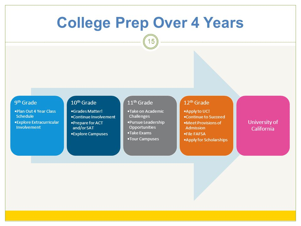 College Prep Over 4 Years 15 9 th Grade Plan Out 4 Year Class Schedule Explore Extracurricular Involvement 10 th Grade Grades Matter.