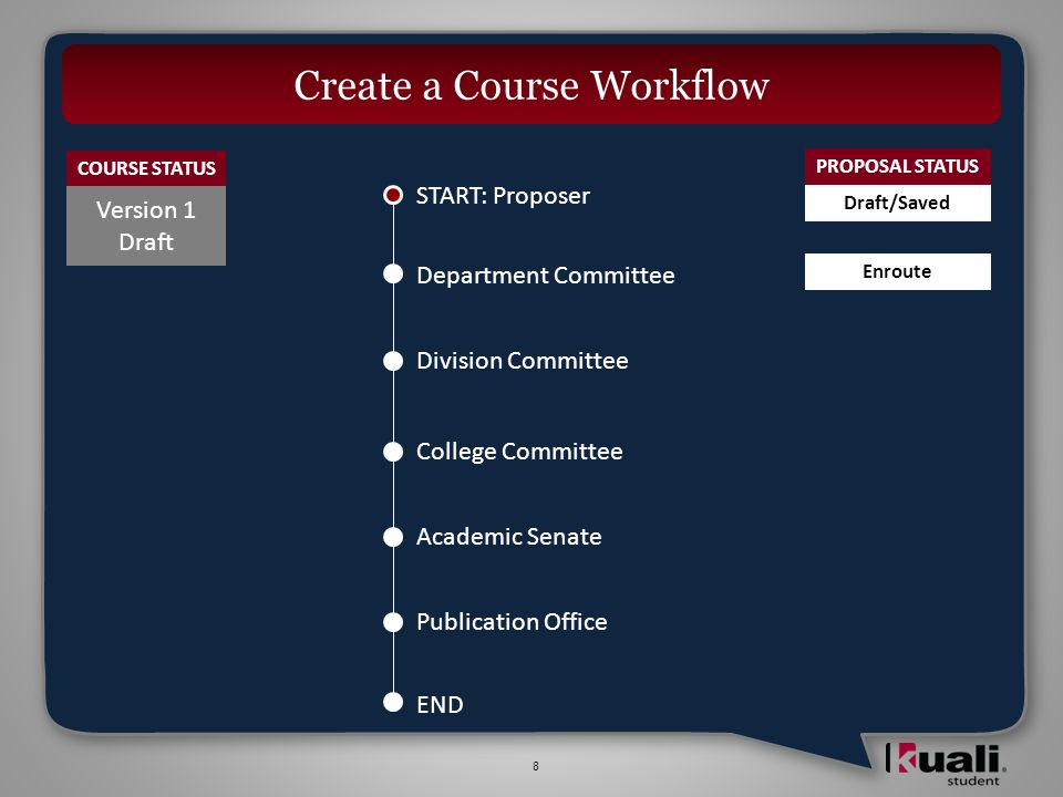 9 Create a Course Workflow START: Proposer Division Committee College Committee Academic Senate Publication Office Department Committee END Version 1 Active Active :: The most recent version of the course that has been approved and has been prepared for offering COURSE STATUS PROPOSAL STATUS Draft/Saved Enroute Approved