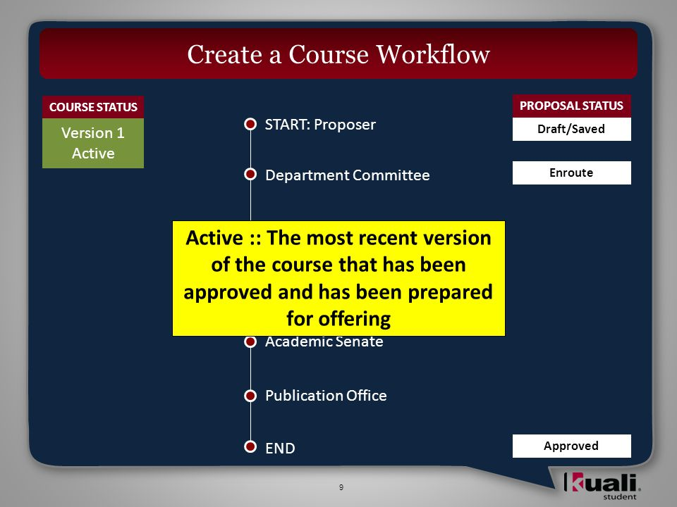 20 Modify a Course Workflow START: Proposer Division Committee College Committee Academic Senate Publication Office Department Committee END COURSE STATUS PROPOSAL STATUS Draft/Saved Enroute Publication Office END minor modification major modification Version 1 Superseded Version 2 Active Version 3 Not Approved Cancelled Withdrawn Rejected Any of…