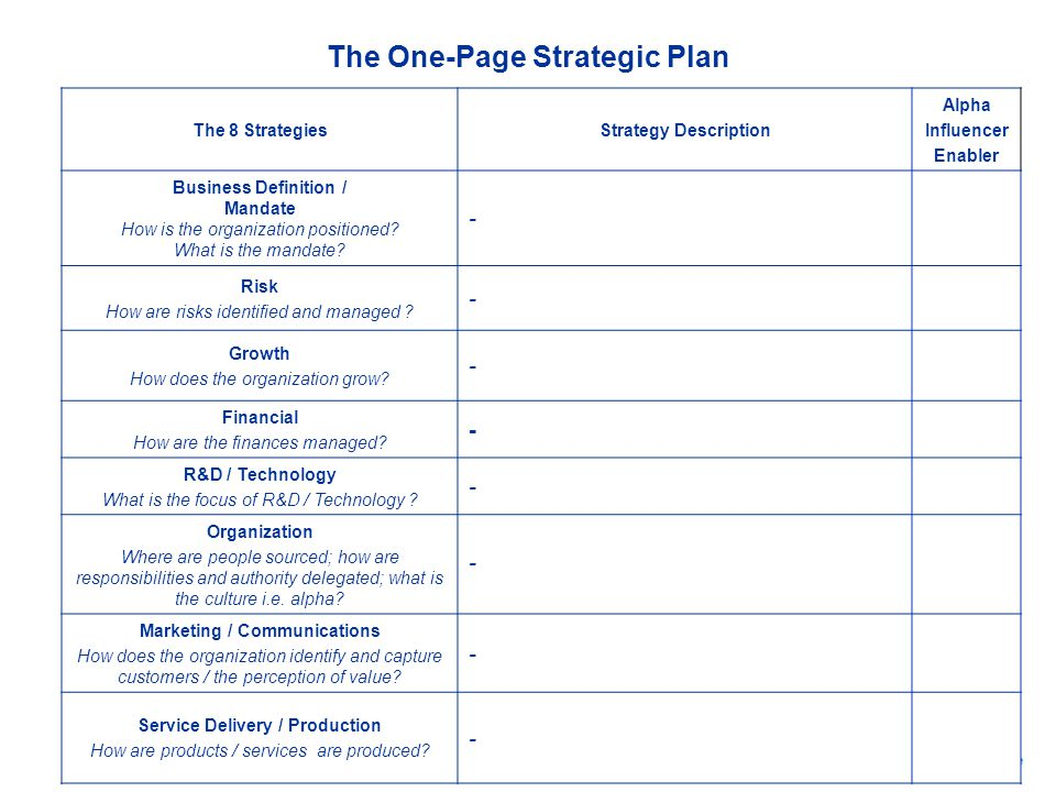 The 8 StrategiesStrategy Description Alpha Influencer Enabler Business Definition / Mandate How is the organization positioned? What is the mandate? -