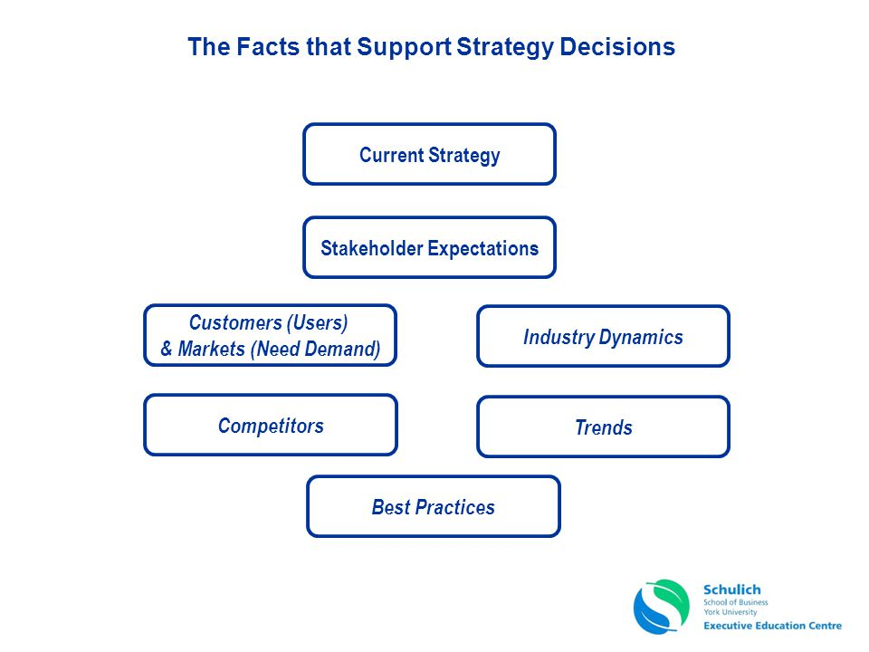 The Facts that Support Strategy Decisions Customers (Users) & Markets (Need Demand) Industry Dynamics Competitors Trends Best Practices Stakeholder Ex