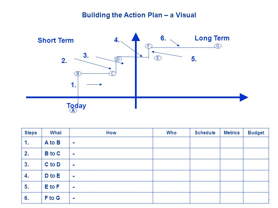 Building the Action Plan – a Visual Long Term Today 1. 2. 3. 4. 6. 5. E A B D C F G StepsWhatHowWhoScheduleMetricsBudget 1.A to B - 2.B to C - 3.C to