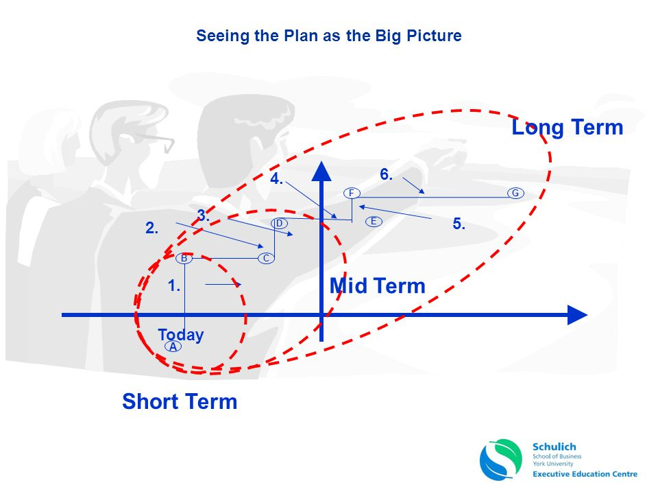 Seeing the Plan as the Big Picture Today 1. 2. 3. 4. 6. 5. E A B D C F G Short Term Mid Term Long Term