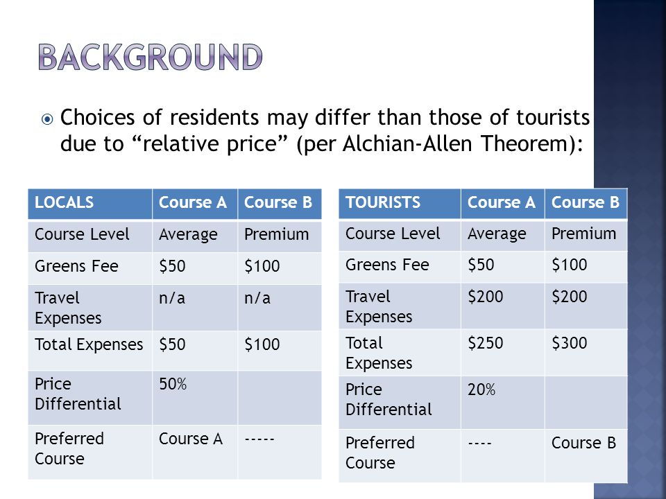 Choices of residents may differ than those of tourists due to relative price (per Alchian-Allen Theorem): LOCALSCourse ACourse B Course LevelAveragePremium Greens Fee$50$100 Travel Expenses n/a Total Expenses$50$100 Price Differential 50% Preferred Course Course A----- TOURISTSCourse ACourse B Course LevelAveragePremium Greens Fee$50$100 Travel Expenses $200 Total Expenses $250$300 Price Differential 20% Preferred Course ----Course B