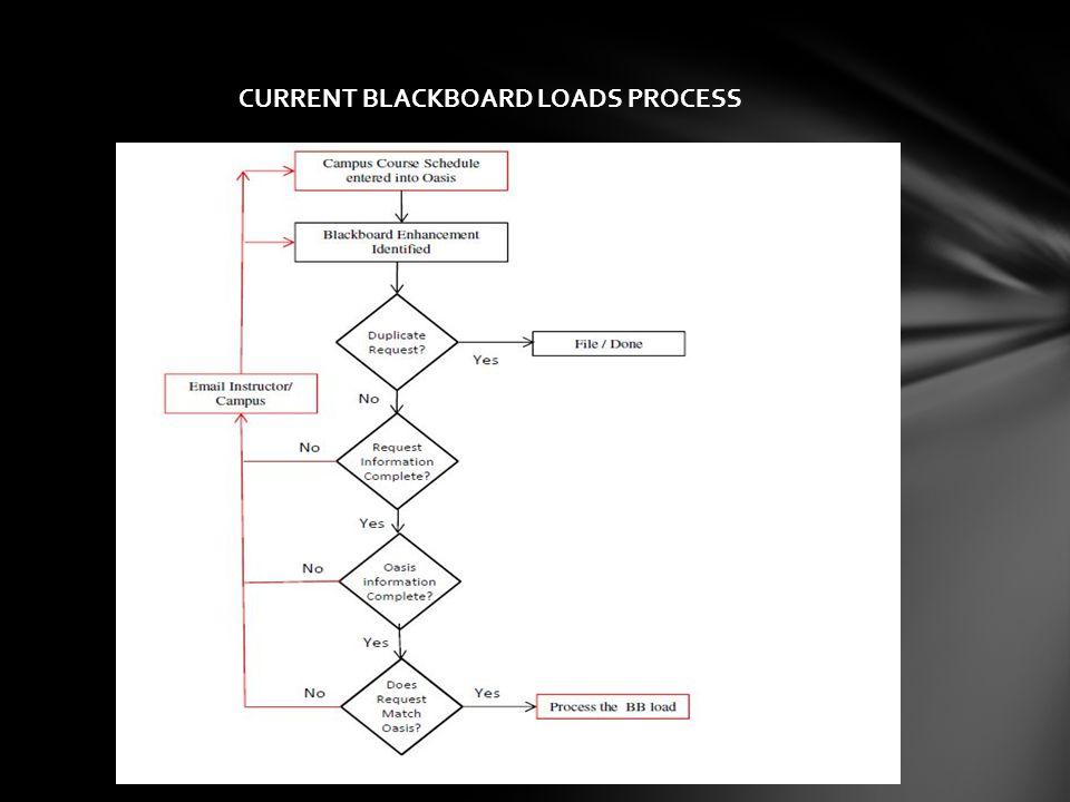 CURRENT BLACKBOARD LOADS PROCESS