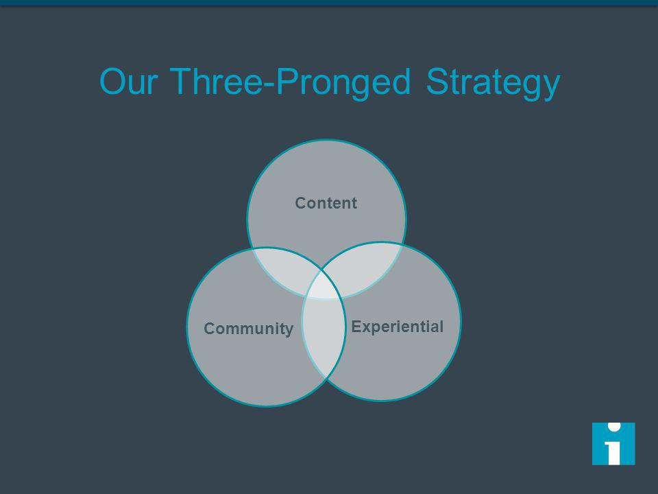 Content Experiential Community Our Three-Pronged Strategy