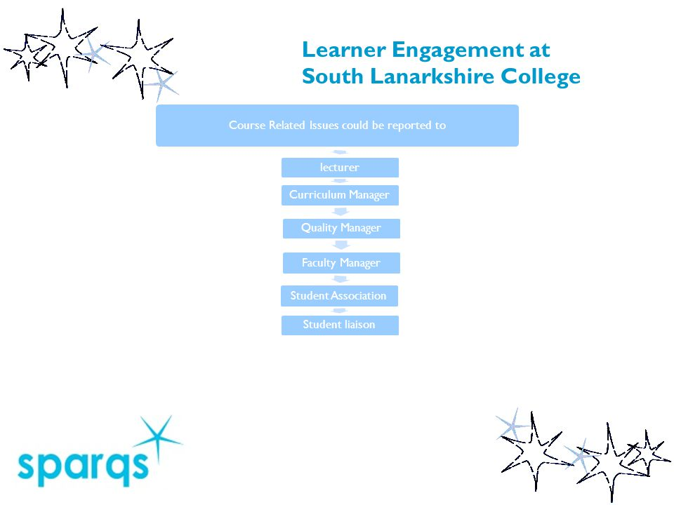 Course Related Issues could be reported to lecturer Curriculum Manager Quality Manager Faculty Manager Student Association Student liaison Learner Engagement at South Lanarkshire College