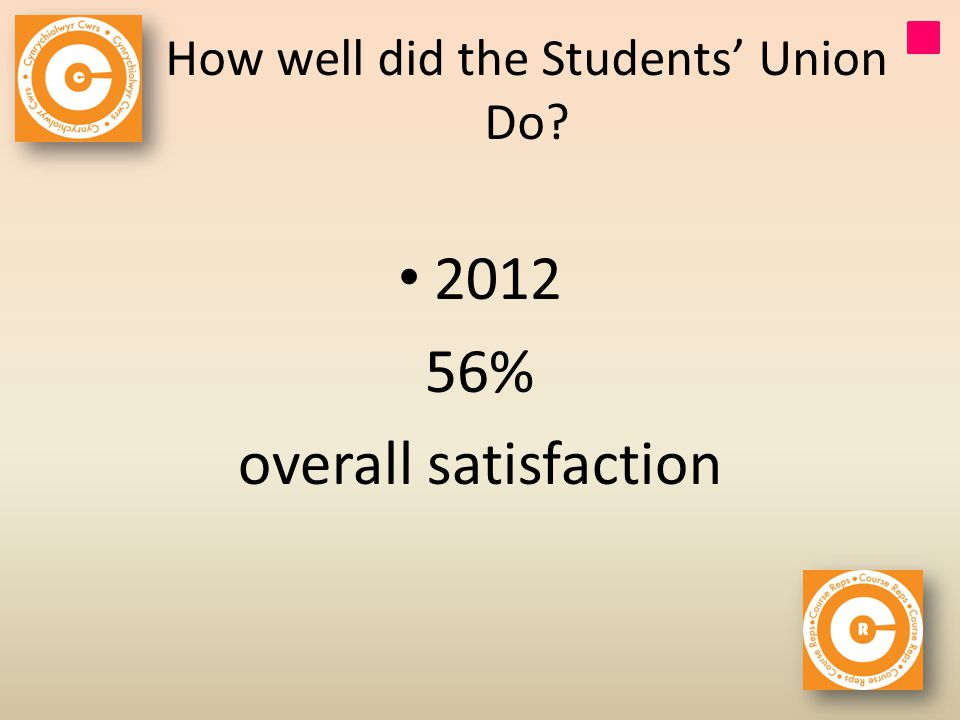 How well did the Students Union Do % overall satisfaction