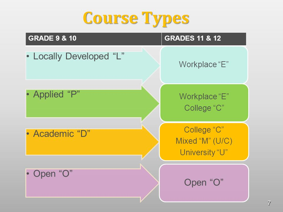 Course Types Locally Developed L Workplace E Applied P Workplace E College C Academic D College C Mixed M (U/C) University U Open O GRADE 9 & 10GRADES 11 & 12 7