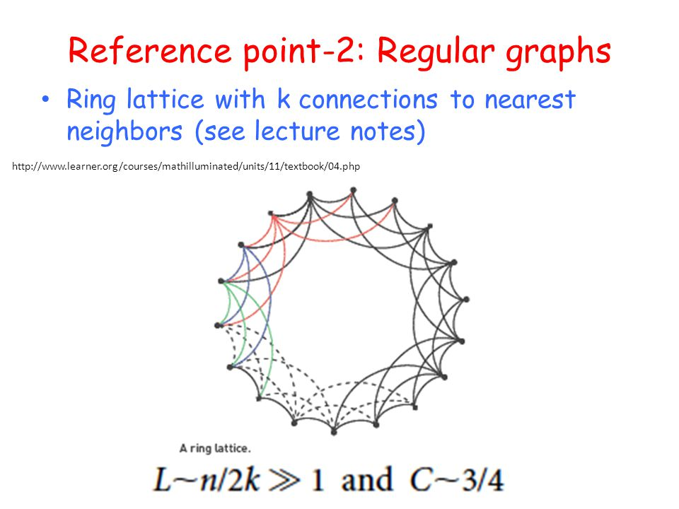 Reference point-2: Regular graphs Ring lattice with k connections to nearest neighbors (see lecture notes) http://www.learner.org/courses/mathilluminated/units/11/textbook/04.php