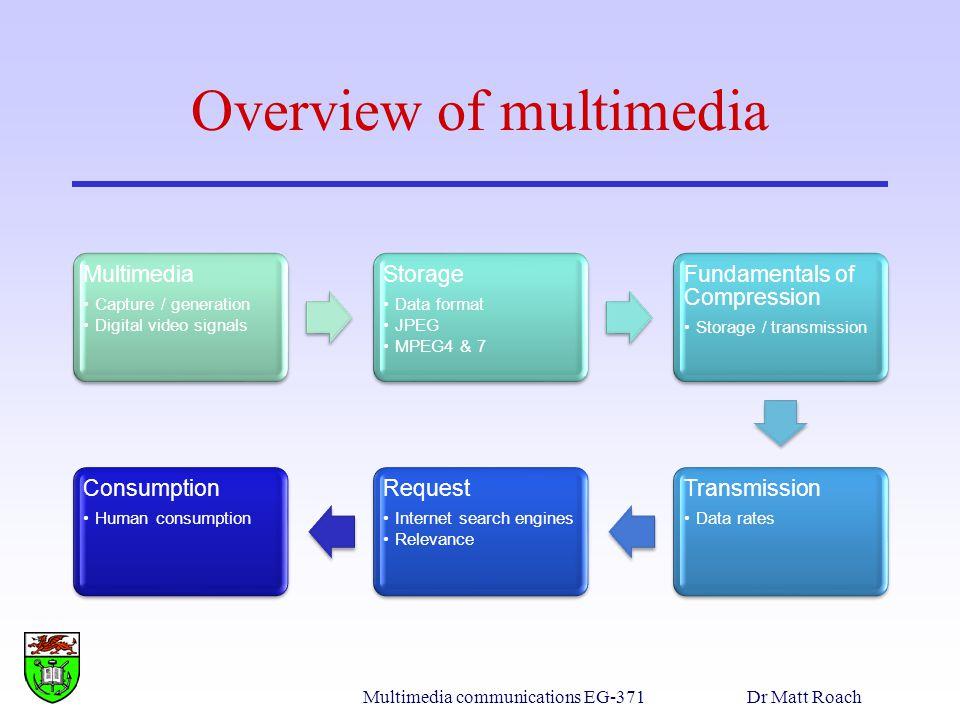 Multimedia communications EG-371Dr Matt Roach PPM example PPM colour file RGB P3 # feep.ppm 4 15 0 0 0 0 0 0 0 0 0 15 0 15 0 0 0 0 15 7 0 0 0 0 0 0 0 0 0 0 0 0 0 15 7 0 0 0 15 0 15 0 0 0 0 0 0 0 0 0