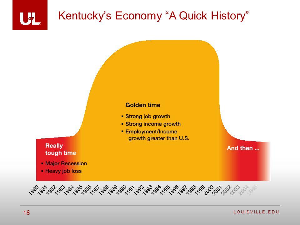 LOUISVILLE.EDU 18 Kentuckys Economy A Quick History