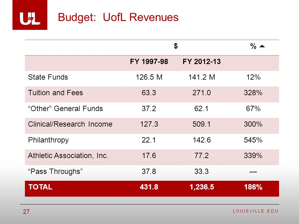 LOUISVILLE.EDU 27 Budget: UofL Revenues $% FY 1997-98FY 2012-13 State Funds126.5 M141.2 M12% Tuition and Fees63.3271.0328% Other General Funds37.262.167% Clinical/Research Income127.3509.1300% Philanthropy22.1142.6545% Athletic Association, Inc.17.677.2339% Pass Throughs37.833.3 TOTAL431.81,236.5186%