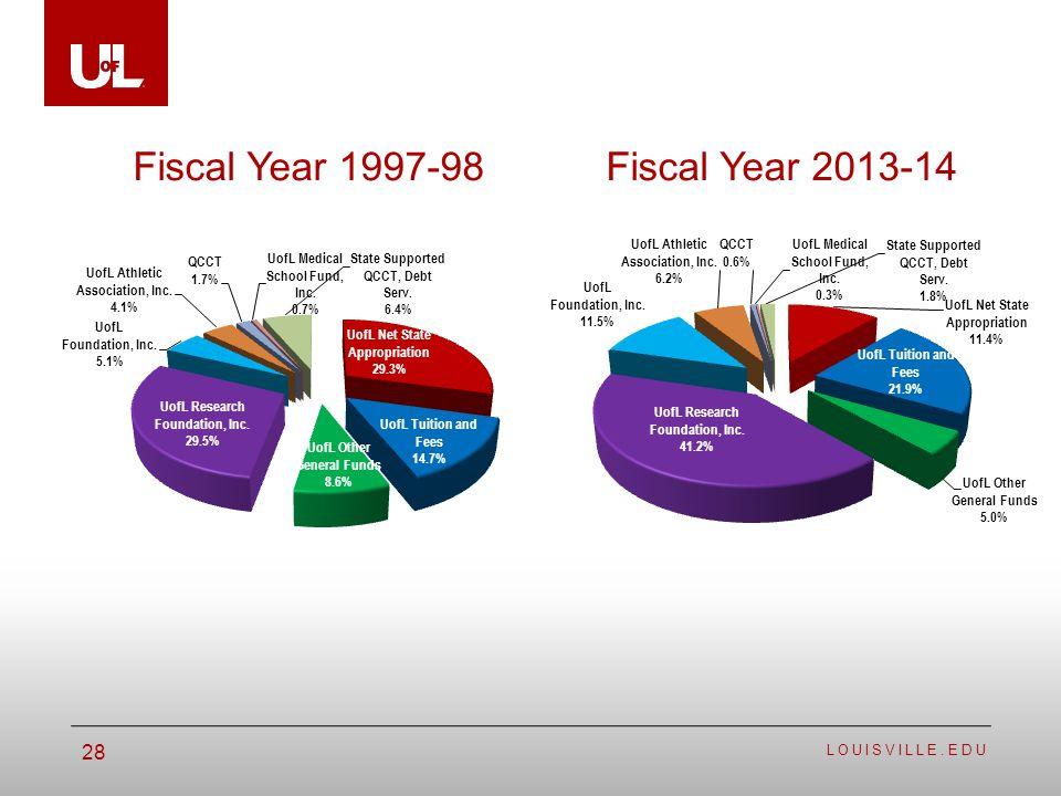 LOUISVILLE.EDU 28 Fiscal Year 1997-98Fiscal Year 2013-14