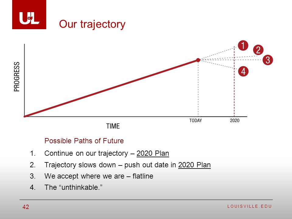 LOUISVILLE.EDU 42 Our trajectory 1.Continue on our trajectory – 2020 Plan 2.Trajectory slows down – push out date in 2020 Plan 3.We accept where we are – flatline 4.The unthinkable.