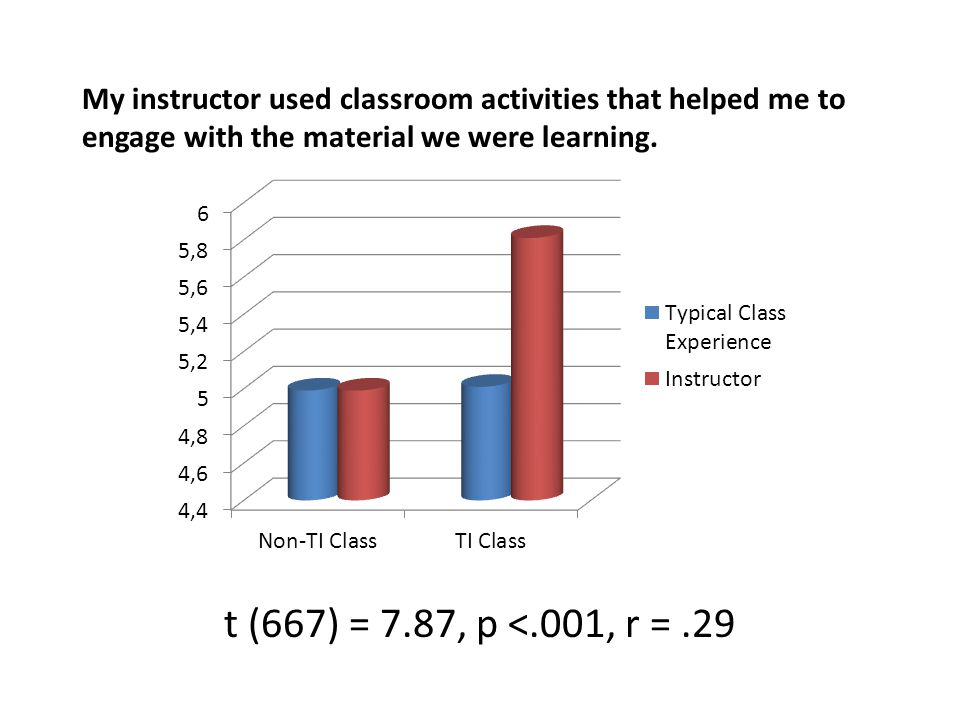 My instructor used classroom activities that helped me to engage with the material we were learning.
