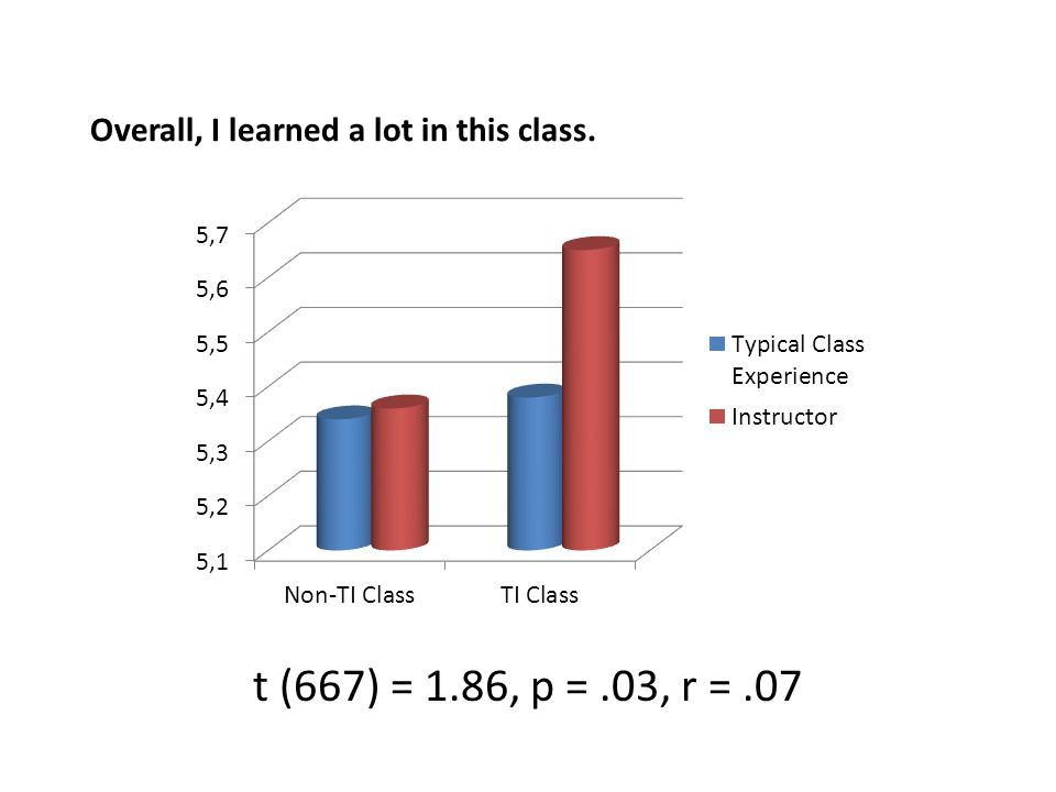 Overall, I learned a lot in this class. t (667) = 1.86, p =.03, r =.07