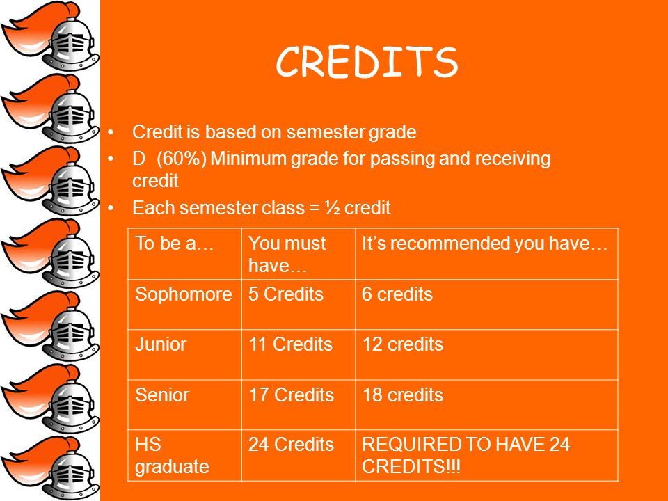 CREDITS Credit is based on semester grade D (60%) Minimum grade for passing and receiving credit Each semester class = ½ credit To be a…You must have… Its recommended you have… Sophomore5 Credits6 credits Junior11 Credits12 credits Senior17 Credits18 credits HS graduate 24 CreditsREQUIRED TO HAVE 24 CREDITS!!!