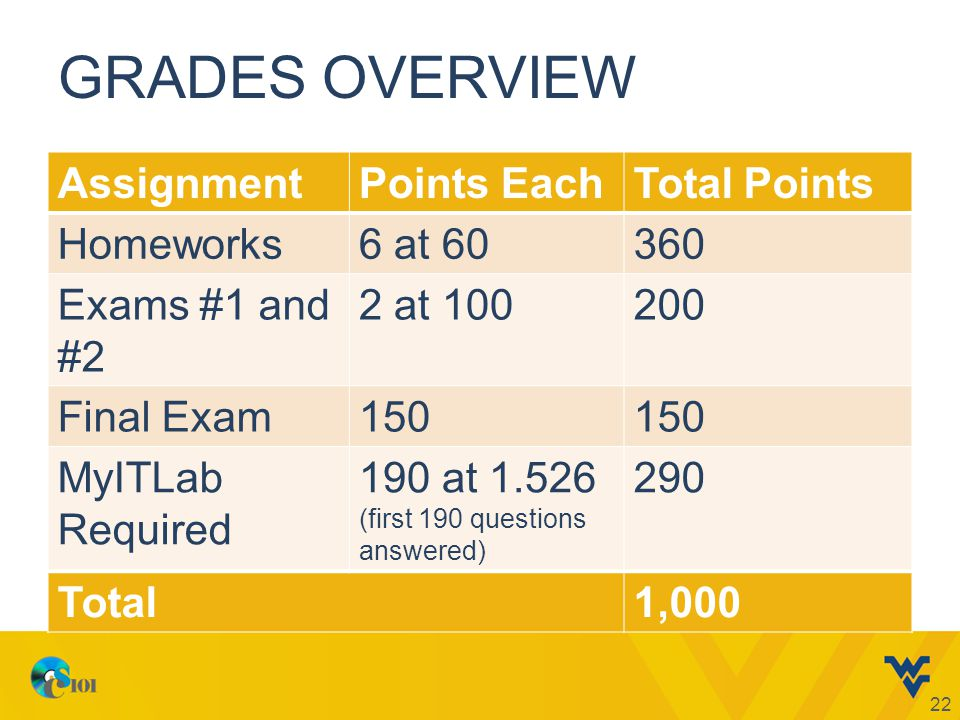 GRADES OVERVIEW AssignmentPoints EachTotal Points Homeworks6 at 60360 Exams #1 and #2 2 at 100200 Final Exam150 MyITLab Required 190 at 1.526 (first 190 questions answered) 290 Total1,000 22