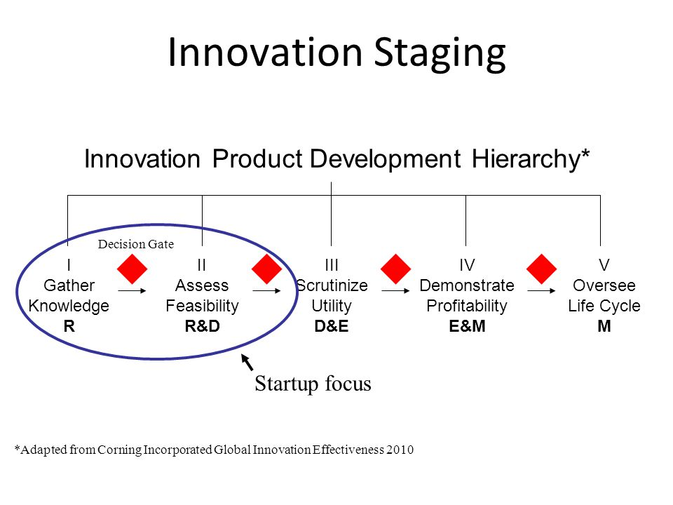 Innovation Staging I Gather Knowledge R Innovation Product Development Hierarchy* II Assess Feasibility R&D III Scrutinize Utility D&E IV Demonstrate Profitability E&M V Oversee Life Cycle M Decision Gate Startup focus *Adapted from Corning Incorporated Global Innovation Effectiveness 2010