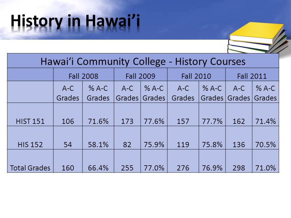 Hawaii Community College - History Courses Fall 2008Fall 2009Fall 2010Fall 2011 A-C Grades % A-C Grades A-C Grades % A-C Grades A-C Grades % A-C Grade