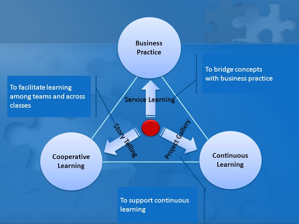 Business Practice Continuous Learning Cooperative Learning Service Learning Story Telling Project Gallery To bridge concepts with business practice To facilitate learning among teams and across classes To support continuous learning