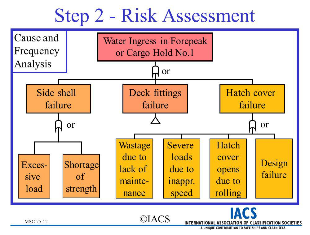 MSC 75-12 ©IACS Step 2 - Risk Assessment Cause and Frequency Analysis Exces- sive load Shortage of strength Side shell failure Deck fittings failure H