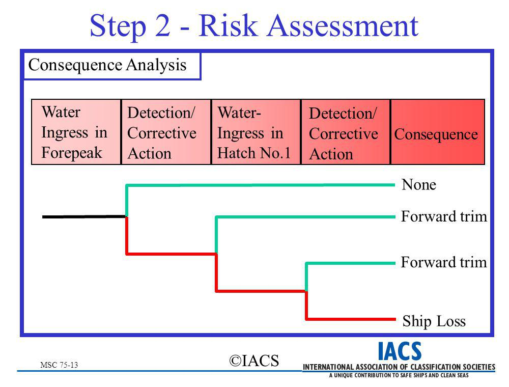 MSC 75-13 ©IACS Step 2 - Risk Assessment Consequence Analysis Water Ingress in Forepeak Detection/ Corrective Action Water- Ingress in Hatch No.1 Dete