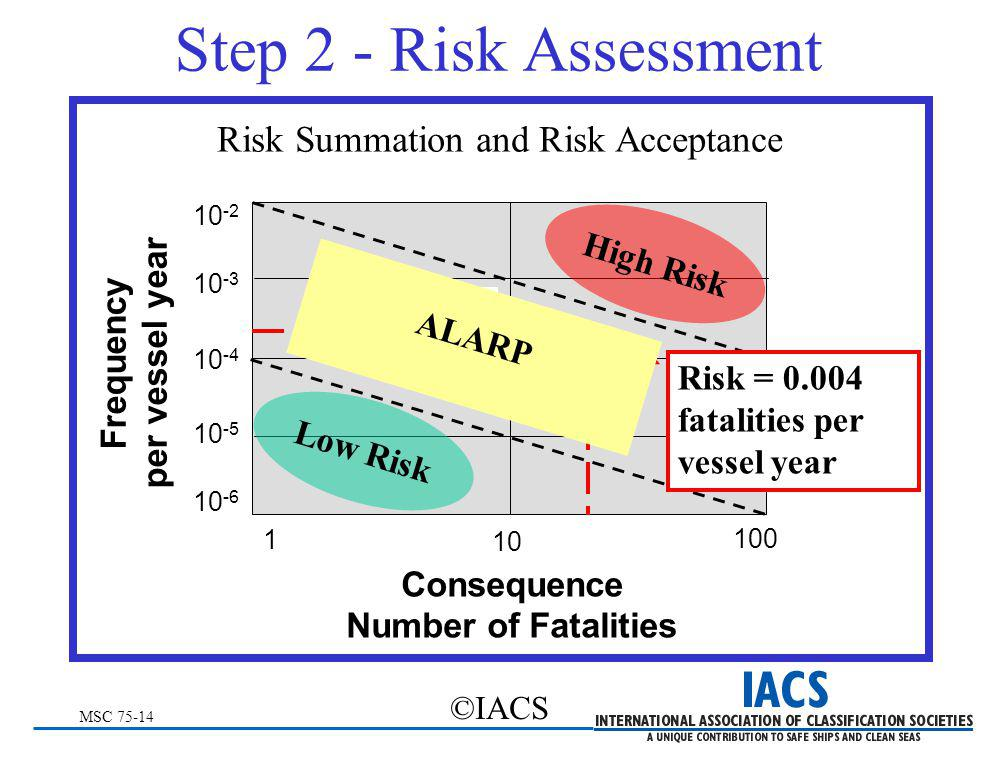 MSC 75-14 ©IACS Risk Summation and Risk Acceptance Step 2 - Risk Assessment 1 10 100 Consequence Number of Fatalities Frequency per vessel year 10 -6