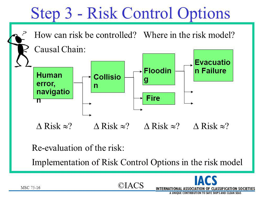 MSC 75-16 ©IACS Step 3 - Risk Control Options How can risk be controlled? Where in the risk model? Causal Chain: Collisio n Human error, navigatio n F