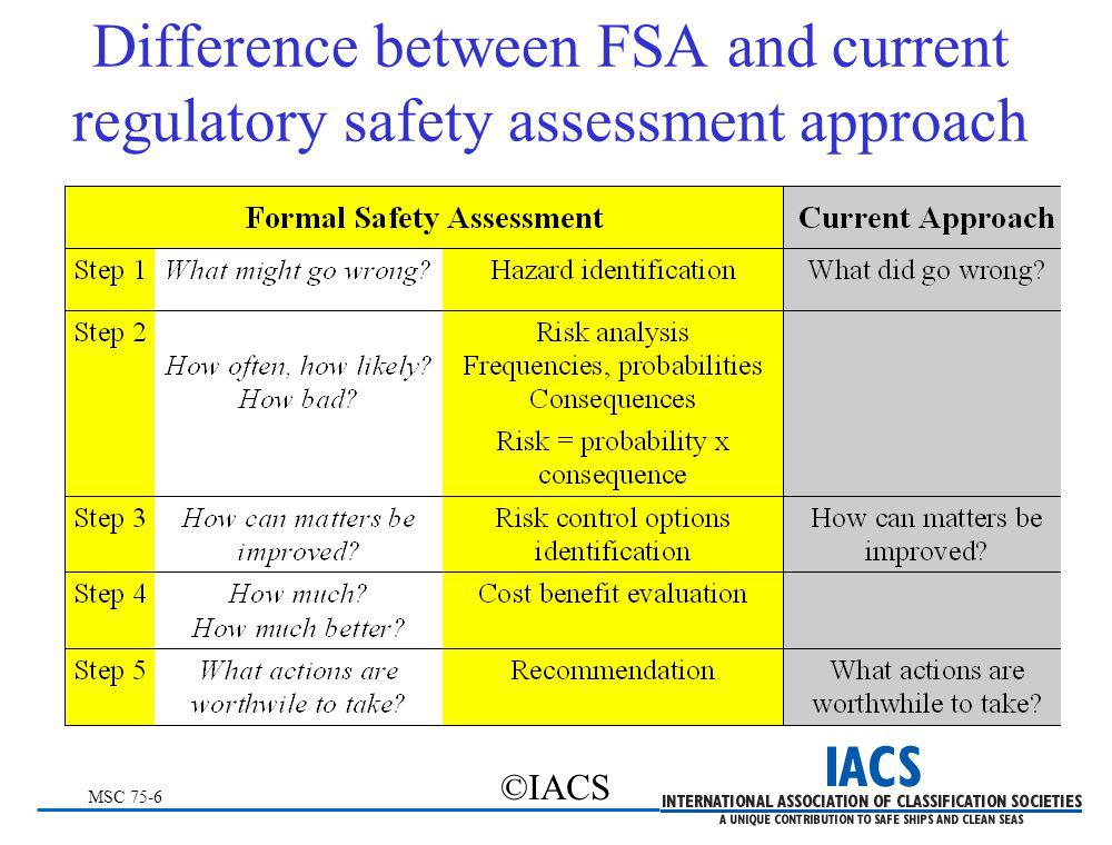 MSC 75-6 ©IACS Difference between FSA and current regulatory safety assessment approach