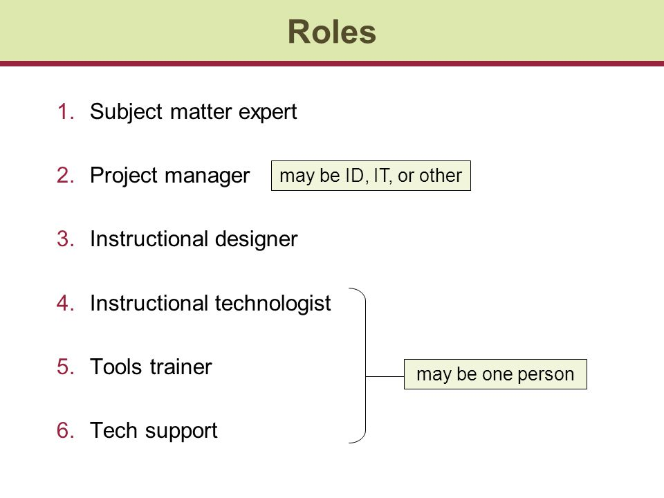 Roles 1.Subject matter expert 2.Project manager 3.Instructional designer 4.Instructional technologist 5.Tools trainer 6.Tech support may be one person may be ID, IT, or other