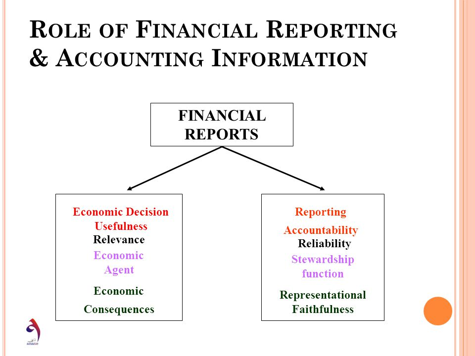 R OLE OF F INANCIAL R EPORTING & A CCOUNTING I NFORMATION FINANCIAL REPORTS Economic Decision Usefulness Reporting Accountability Relevance Reliabilit