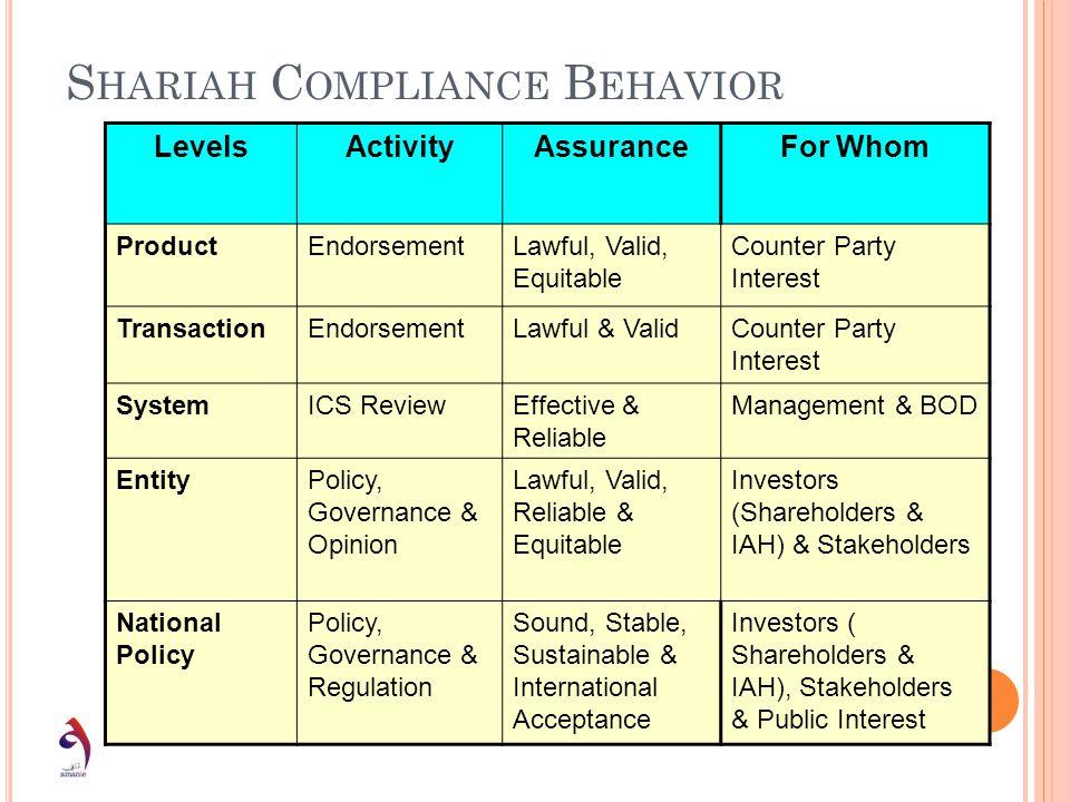 S HARIAH C OMPLIANCE B EHAVIOR LevelsActivityAssuranceFor Whom ProductEndorsementLawful, Valid, Equitable Counter Party Interest TransactionEndorsemen