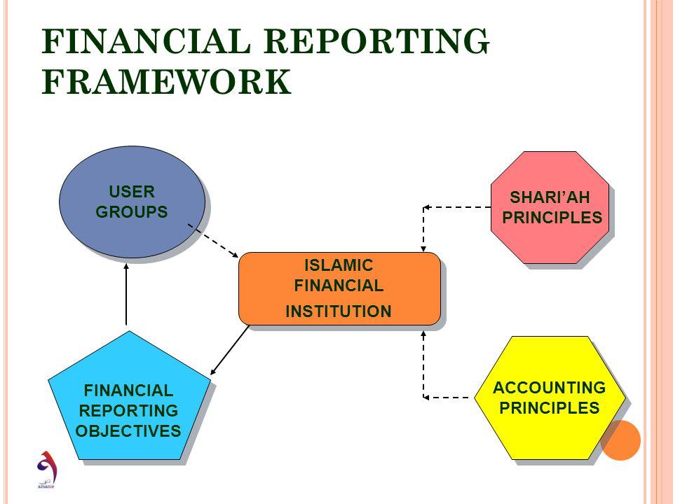 FINANCIAL REPORTING FRAMEWORK USER GROUPS USER GROUPS ISLAMIC FINANCIAL INSTITUTION ISLAMIC FINANCIAL INSTITUTION FINANCIAL REPORTING OBJECTIVES FINAN