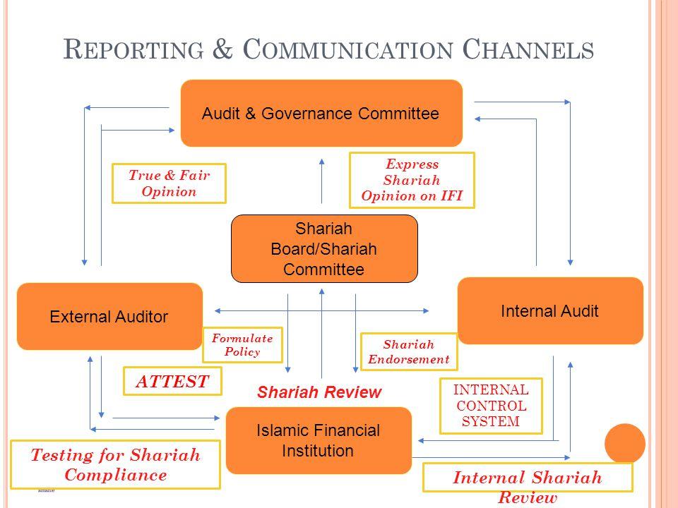 R EPORTING & C OMMUNICATION C HANNELS External Auditor Shariah Board/Shariah Committee Internal Audit Islamic Financial Institution Audit & Governance